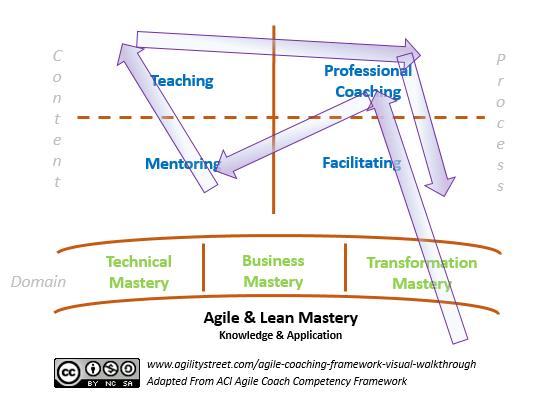 coaching stance in agile coaching