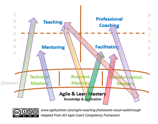 approaches of agile coaching